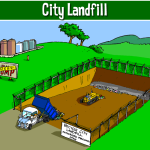 land disposal techniques